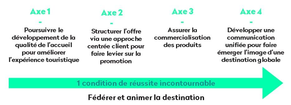 Smart Destination Verdon : stratégie marketing et digitale qui se décline en quatre axes